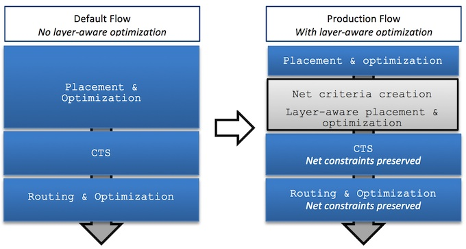Layer-aware implementation methodology (Source: Cavium)