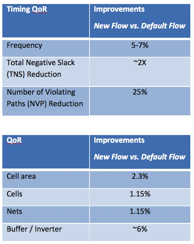 <i>Layer aware optimization significantly improved QoR</i> (Source: Cavium)