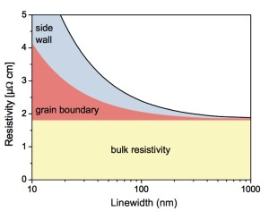 Sources of copper resistivity due to scaling (Source: ITRS)