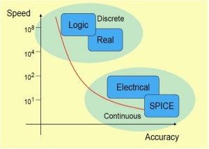 The tradeoff in accuracy and speed in mixed-signal simulation (Source: Cadence)