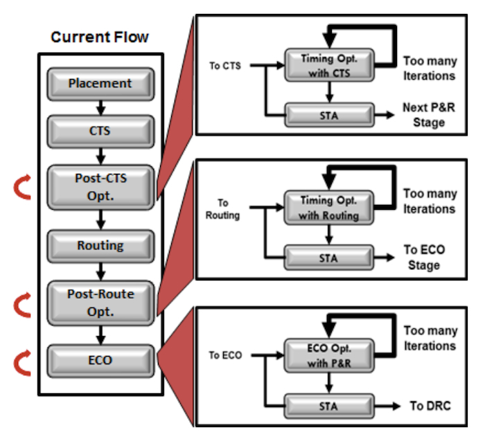 Timing closure and optimization in current Implementation and ECO flow (Source: Marvell)
