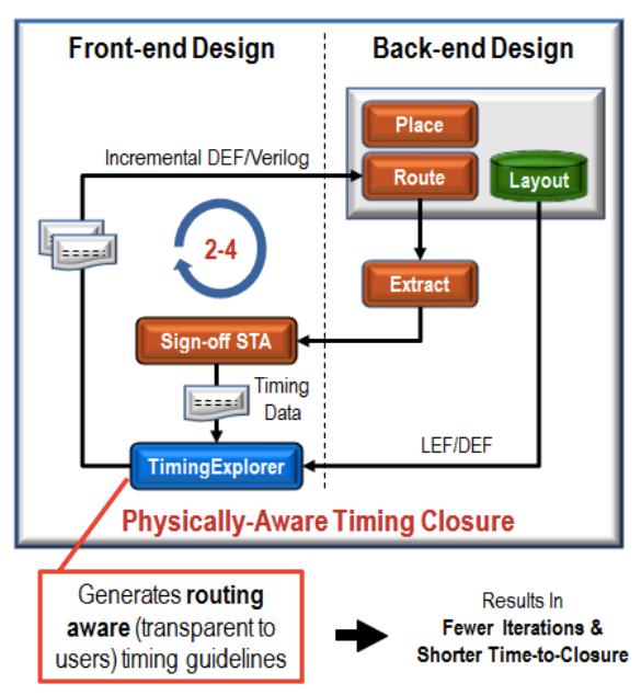 Figure 4. TimingExplorer data flow (Source: ICScape)