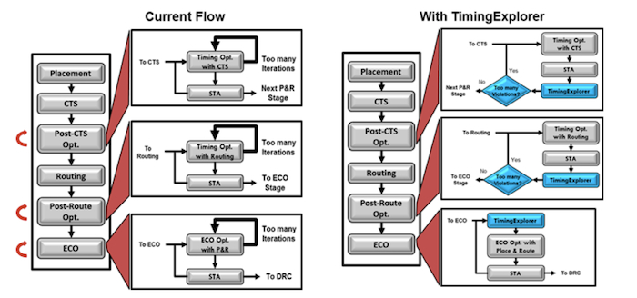 Figure 5. TimingExplorer fits into a flow as a complementary tool (Source: Marvell/ICScape)