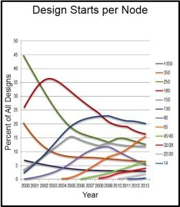 Design Starts per Year (Source: IBS Dec 2012)