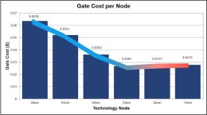 Gate cost per node (Source: IBS 2012)