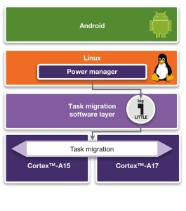 big.LITTLE processing – task migration (Source: Synopsys)