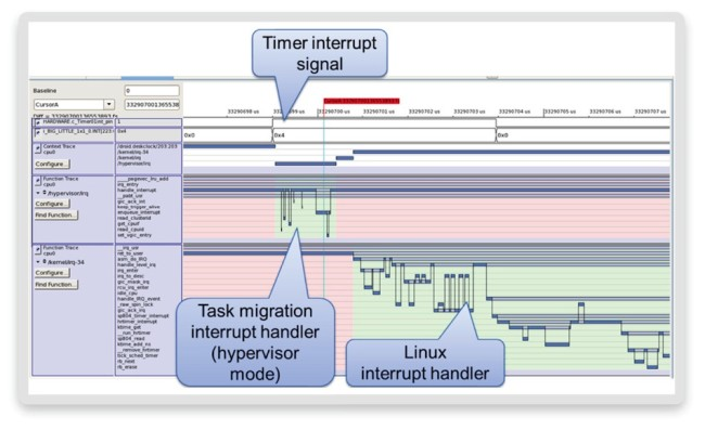 Hypervisor and Linux integration tracing (Source: Synopsys)