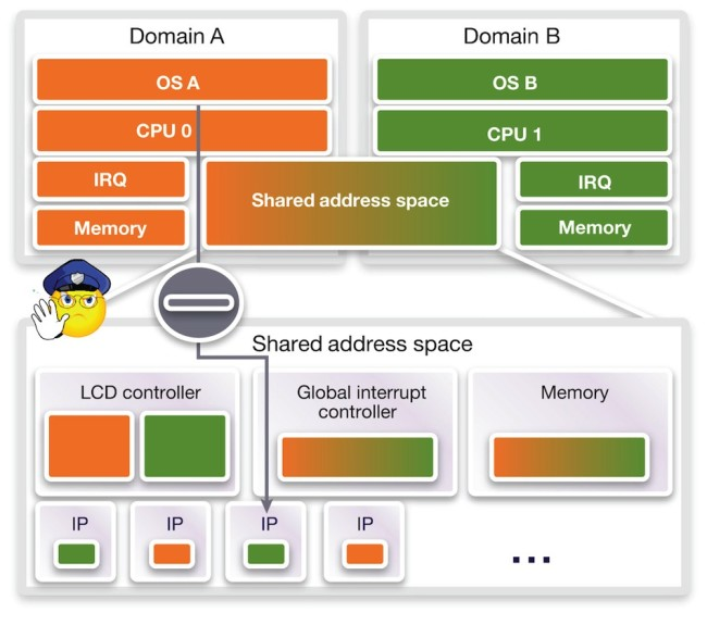 Multicore watchpoints (Source: Synopsys)