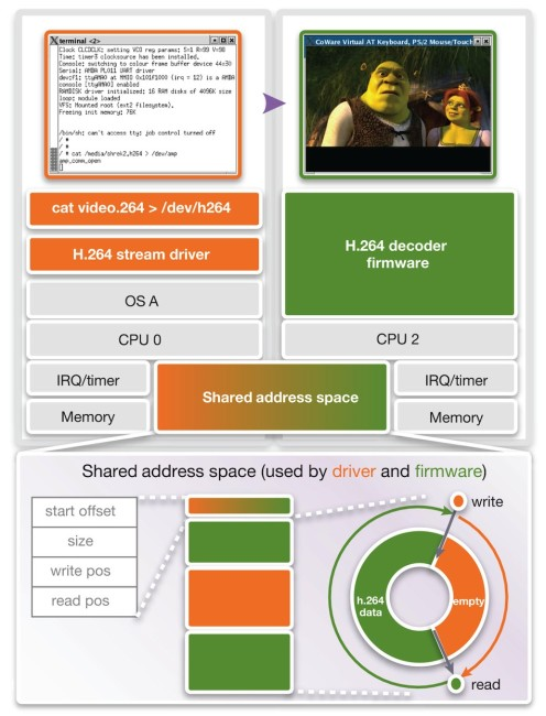 Driver and firmware in a multicore system (Source: Synopsys)