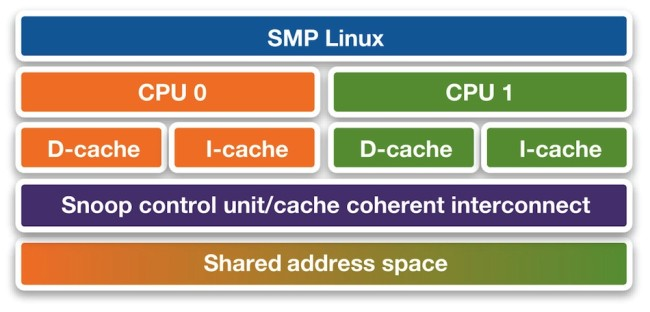 Symmetric multiprocessing (source: Synopsys)