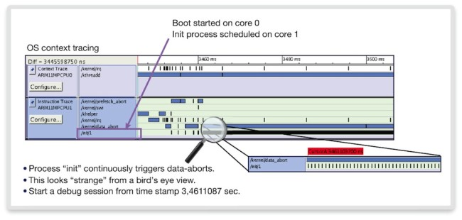 SMP Linux process tracing (Source: Synopsys)