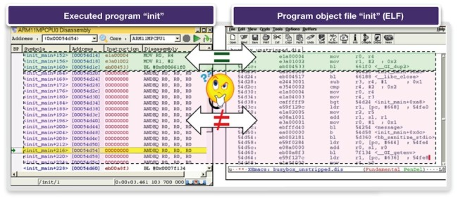 Disassembly – loaded program vs. object file (Source: Synopsys)