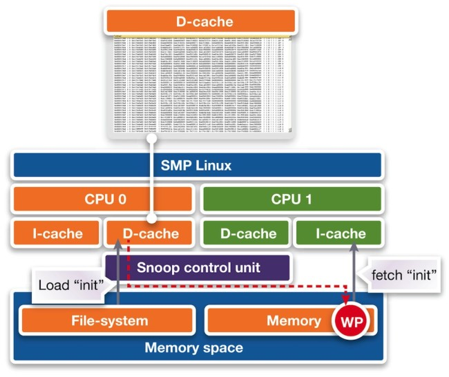 Cache debugging (Source: Synopsys)