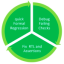 Formal verification aids RTL verification
