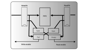FIFOs are a good example where read and write pointers need gray-code encryption