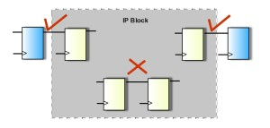 Handling of IP blocks in CDC verification