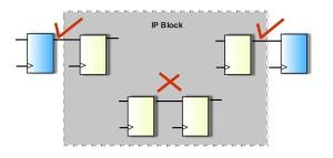 Handling of IP blocks in CDC verification
