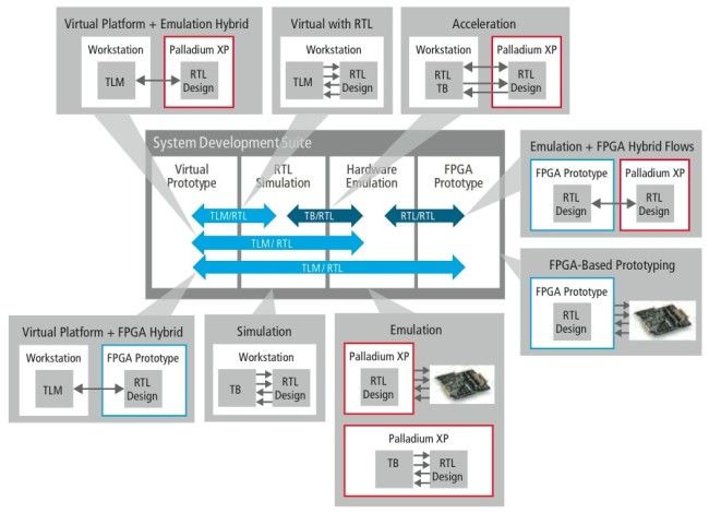Configurations of execution engines extend to hybrid-use models