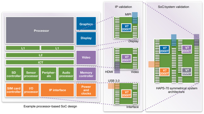 HAPS architecture streamlines IP to SoC integration (Source: Synopsys)