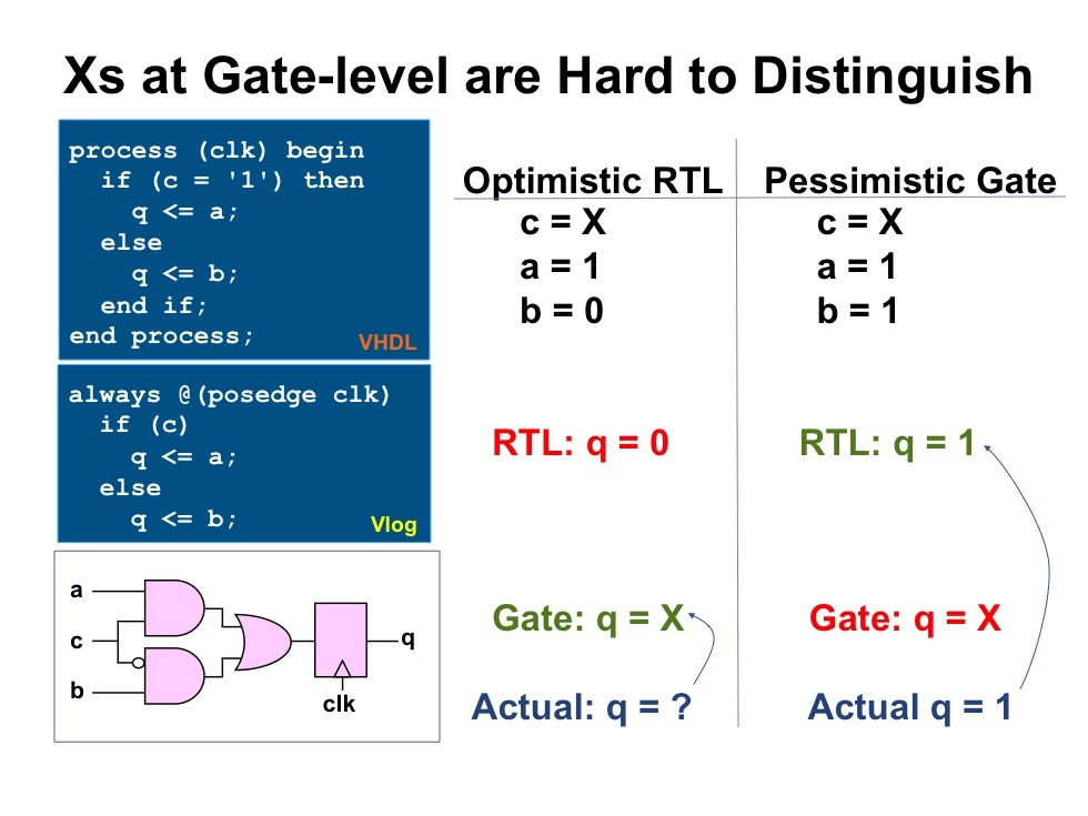Catching x-propagation issues at RTL