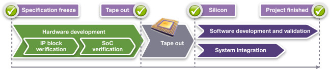 Traditional serial SoC development project (Source: Synopsys)