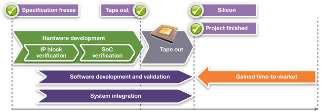 Parallel SoC development project (source: Synopsys)