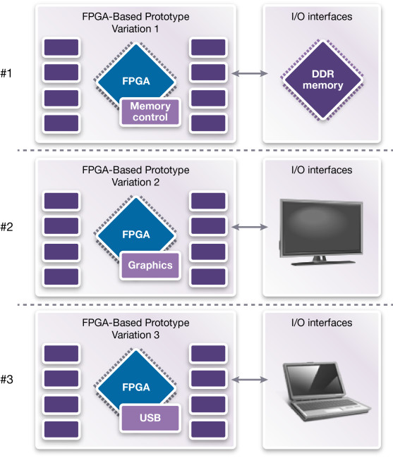 Prototype variations for IP validation (Source: Synopsys)