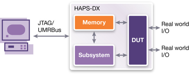 Standalone prototype use mode (Source: Synopsys)