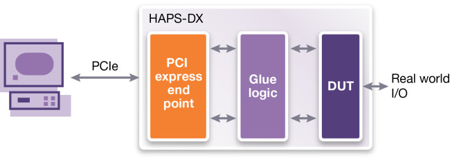 PCIe connected prototype use mode (Source: Synopsys)
