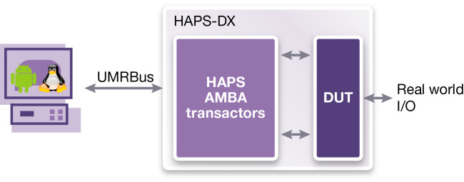 Hybrid prototype use mode (Source: Synopsys)