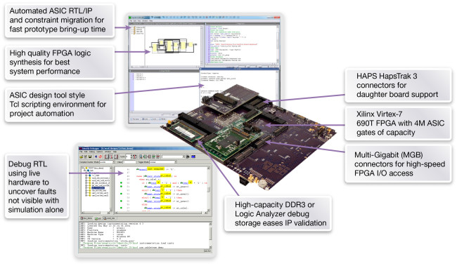 HAPS-DX system overview (Source: Synopsys)