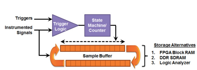HAPS-DX debug logic architecture (Source: Synopsys)