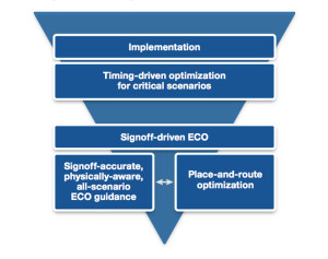 Signoff-driven timing closure approach (Source: Synopsys)