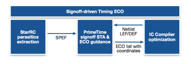 Signoff-driven timing closure ECO in the Synopsys Galaxy Platform (Source: Synopsys)