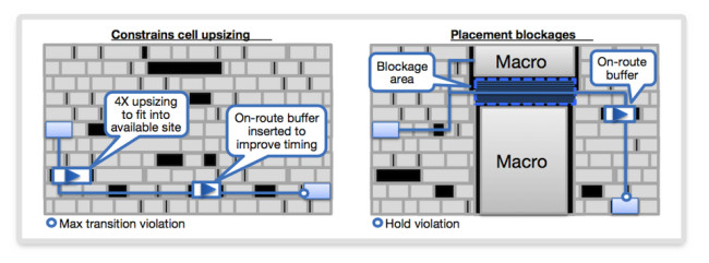 How placement-aware ECO fixes issues without creating new ones (Source: Synopsys)