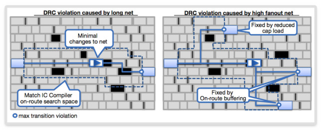 Improved fix rate with routing-aware ECO (Source: Synopsys)