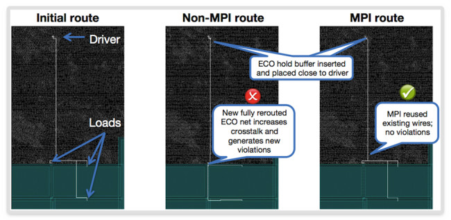 The effect of IC Compiler's minimum physical impact technology on ECO routing (Source: Synopsys)