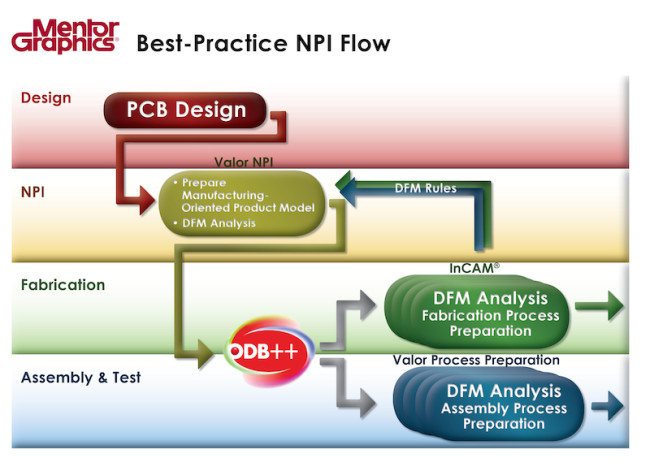 Best practice NPI flow (Source: Mentor Graphics)