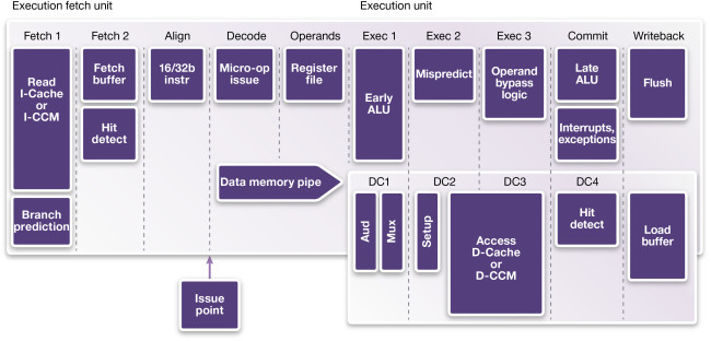 The ARC HS processors are built on a 10-stage pipeline (Source: Synopsys)