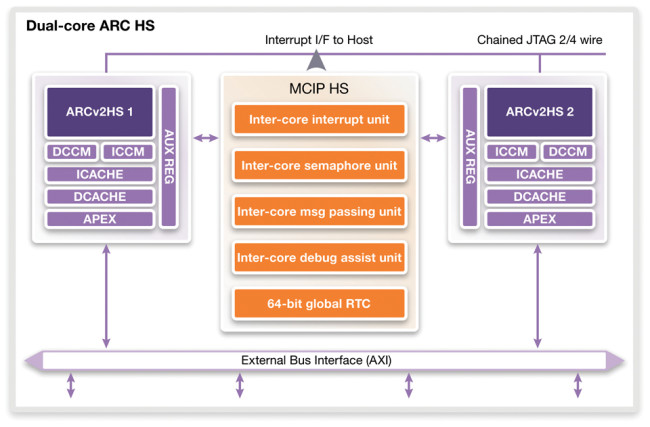 Dual-core ARC HS implementation (Source: Synopsys)