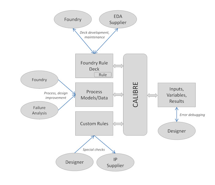 Figure 1. The collaborative signoff environment (Source: Mentor Graphics)