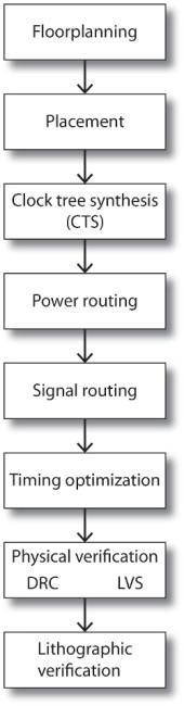 SoC design implementation steps (Source: Mentor Graphics)