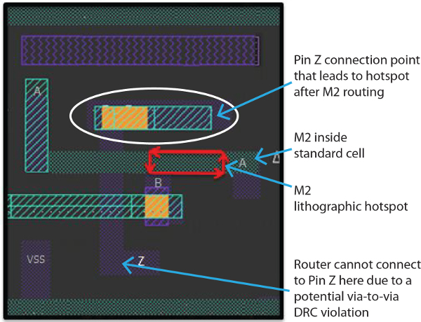 Litho-unfriendly standard cell layout after routing (Source: Mentor Graphics)