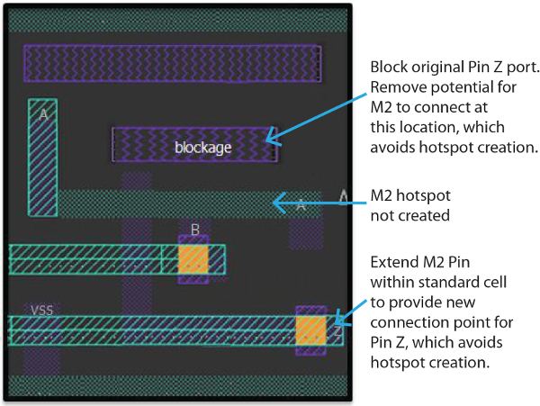Redesigned cell to avoid litho hotspots (Source: Mentor Graphics)