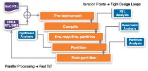 A new data model enables multiple iteration points (Source: Synopsys)