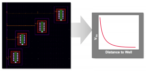 Well edge proximity's impact on threshold voltage is a layout dependent effect (Source: Cadence)