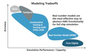 Speed and accuracy tradeoffs of mixed-signal modeling methods