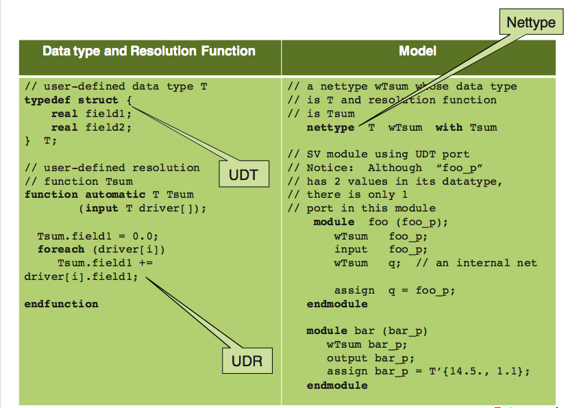 Real datatypes and tools enable fast mixed-signal simulation