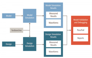 The model-validation flow