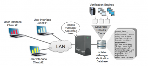 A verification database such as Cadence vManager allows multiuser access to coverage data